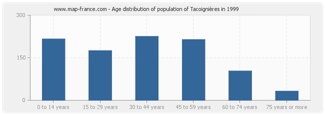 Age distribution of population of Tacoignières in 1999