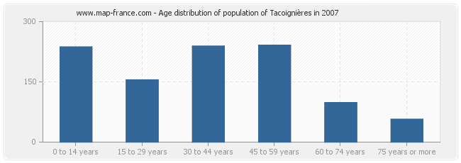 Age distribution of population of Tacoignières in 2007