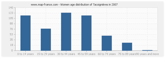 Women age distribution of Tacoignières in 2007