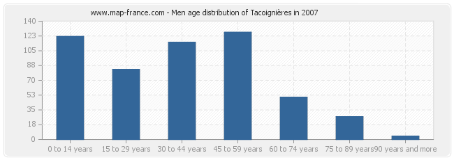 Men age distribution of Tacoignières in 2007