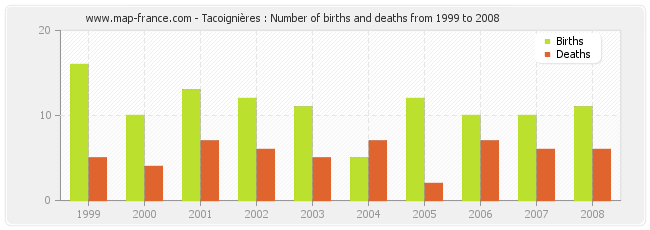 Tacoignières : Number of births and deaths from 1999 to 2008