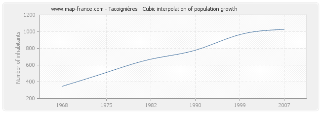 Tacoignières : Cubic interpolation of population growth