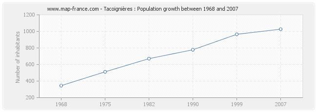 Population Tacoignières