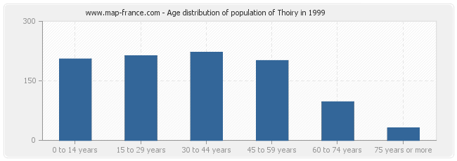 Age distribution of population of Thoiry in 1999