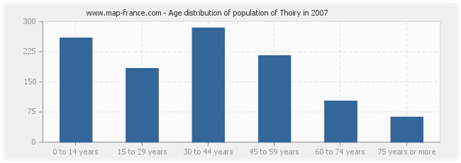 Age distribution of population of Thoiry in 2007