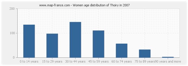 Women age distribution of Thoiry in 2007