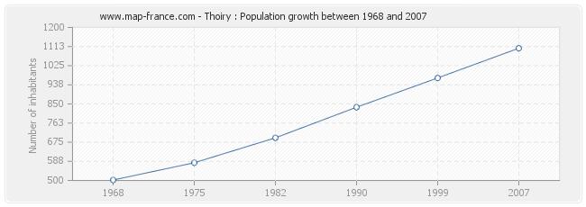 Population Thoiry