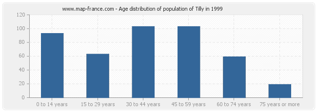 Age distribution of population of Tilly in 1999