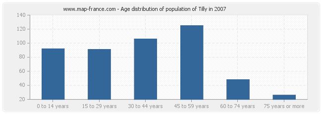 Age distribution of population of Tilly in 2007