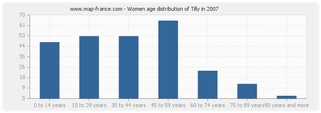 Women age distribution of Tilly in 2007