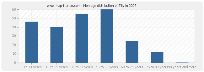 Men age distribution of Tilly in 2007