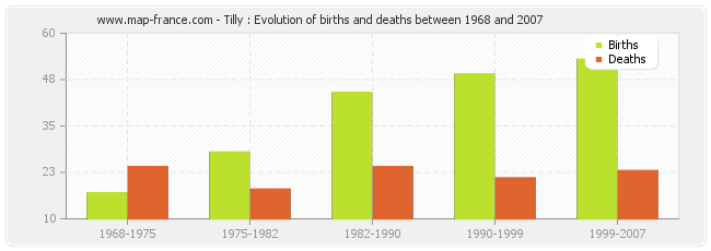 Tilly : Evolution of births and deaths between 1968 and 2007
