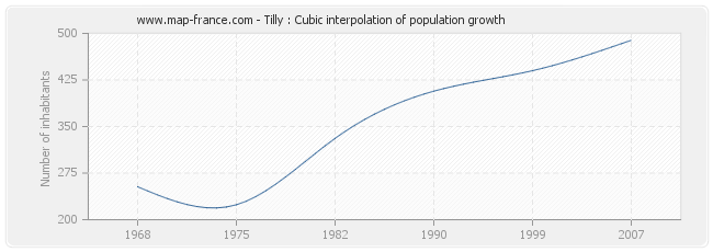 Tilly : Cubic interpolation of population growth