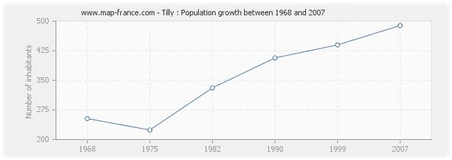 Population Tilly