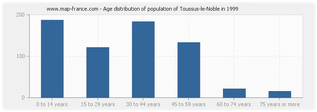 Age distribution of population of Toussus-le-Noble in 1999