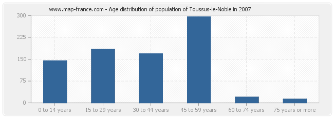 Age distribution of population of Toussus-le-Noble in 2007