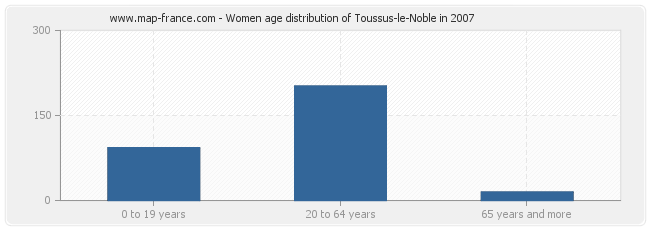Women age distribution of Toussus-le-Noble in 2007