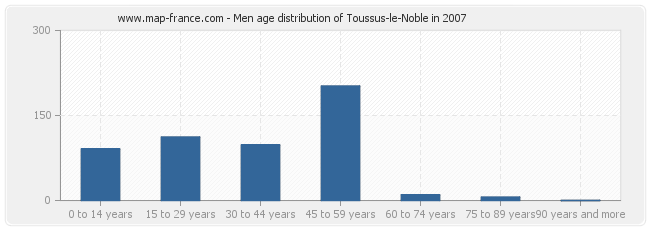 Men age distribution of Toussus-le-Noble in 2007