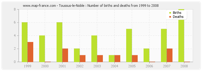 Toussus-le-Noble : Number of births and deaths from 1999 to 2008
