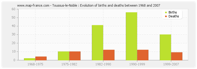 Toussus-le-Noble : Evolution of births and deaths between 1968 and 2007