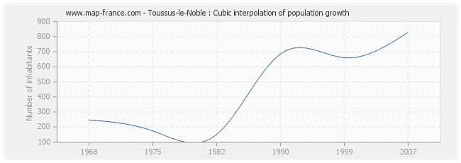 Toussus-le-Noble : Cubic interpolation of population growth