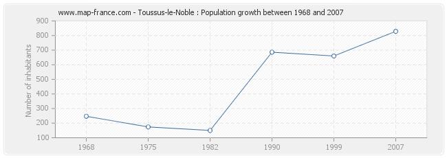 Population Toussus-le-Noble