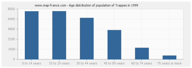 Age distribution of population of Trappes in 1999