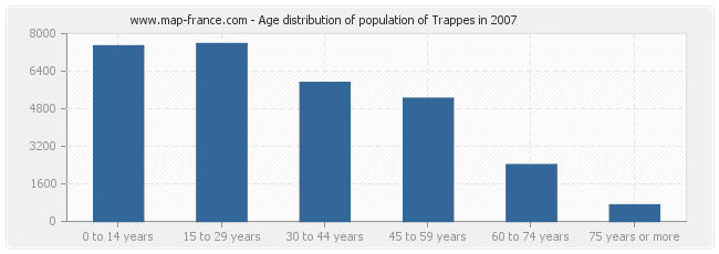 Age distribution of population of Trappes in 2007