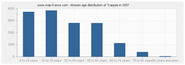 Women age distribution of Trappes in 2007