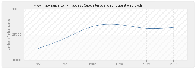 Trappes : Cubic interpolation of population growth