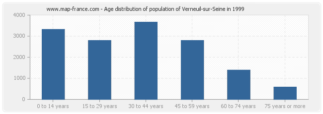 Age distribution of population of Verneuil-sur-Seine in 1999