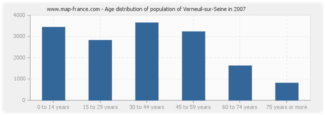 Age distribution of population of Verneuil-sur-Seine in 2007