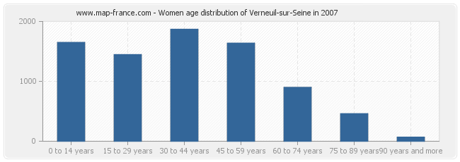 Women age distribution of Verneuil-sur-Seine in 2007