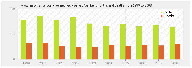 Verneuil-sur-Seine : Number of births and deaths from 1999 to 2008