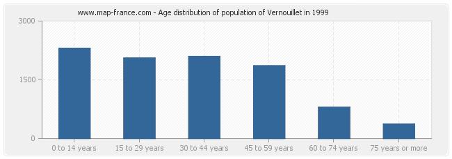 Age distribution of population of Vernouillet in 1999
