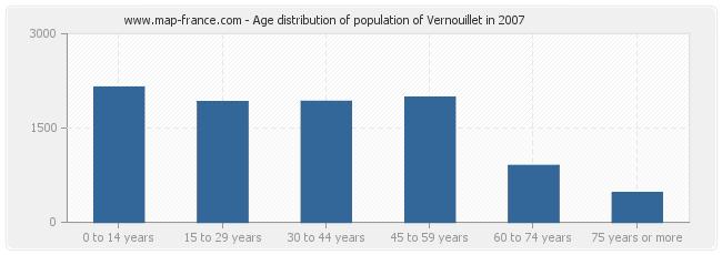 Age distribution of population of Vernouillet in 2007