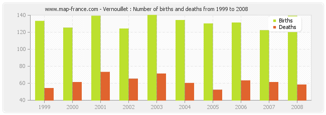 Vernouillet : Number of births and deaths from 1999 to 2008