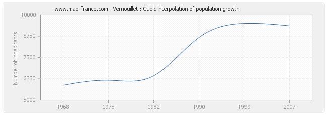 Vernouillet : Cubic interpolation of population growth