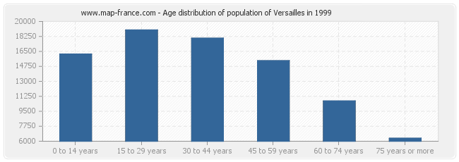Age distribution of population of Versailles in 1999