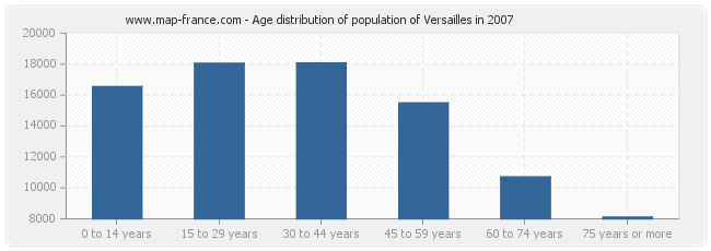 Age distribution of population of Versailles in 2007