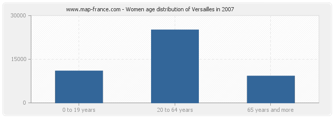 Women age distribution of Versailles in 2007