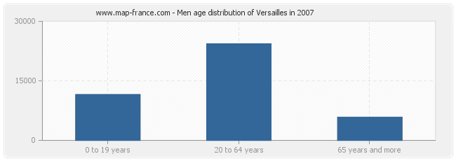 Men age distribution of Versailles in 2007