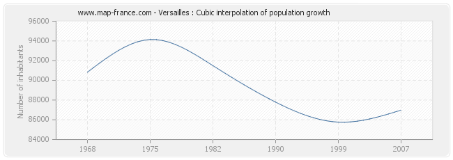 Versailles : Cubic interpolation of population growth