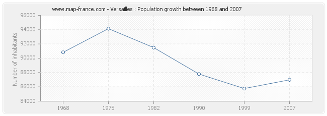 Population Versailles