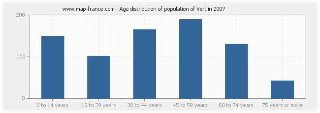 Age distribution of population of Vert in 2007