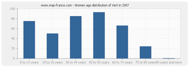 Women age distribution of Vert in 2007