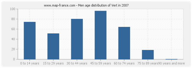 Men age distribution of Vert in 2007