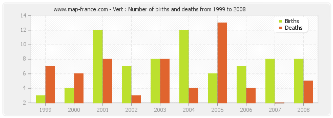 Vert : Number of births and deaths from 1999 to 2008