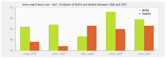Vert : Evolution of births and deaths between 1968 and 2007