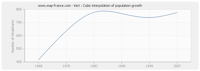 Vert : Cubic interpolation of population growth